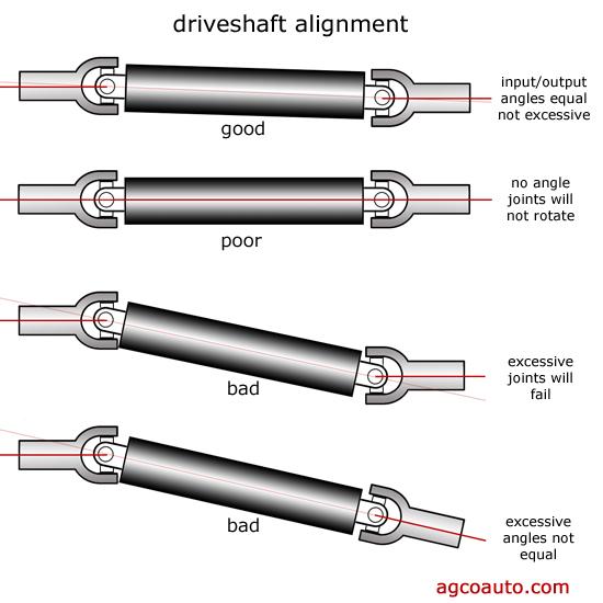 http://longen.se/wp-content/uploads/2012/01/ujoint_driveshaft_angle_alignment21.jpg
